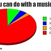 Master degree in music - the reality of being musician :)