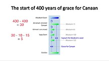 Bible Chronology (14) - From Abraham to the Exodus (2)