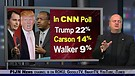 Scott Walker Comes In Third Behind Donald Trump ...